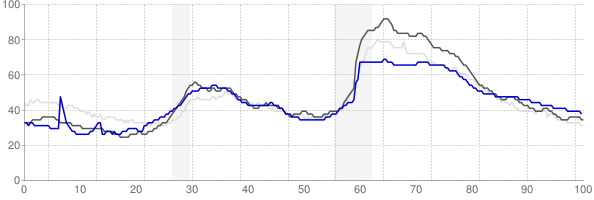 Jacksonville, North Carolina monthly unemployment rate chart